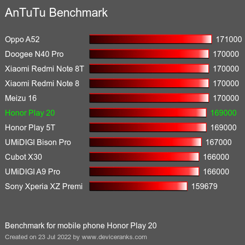 AnTuTuAnTuTu Benchmark Honor Play 20
